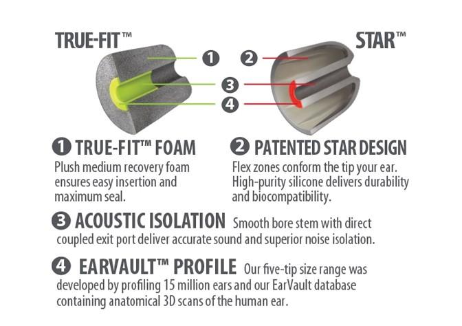 TRUE-FIT + STAR Fit Kit cutaways