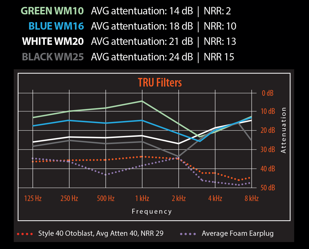 TRU Noise Reduction Chart