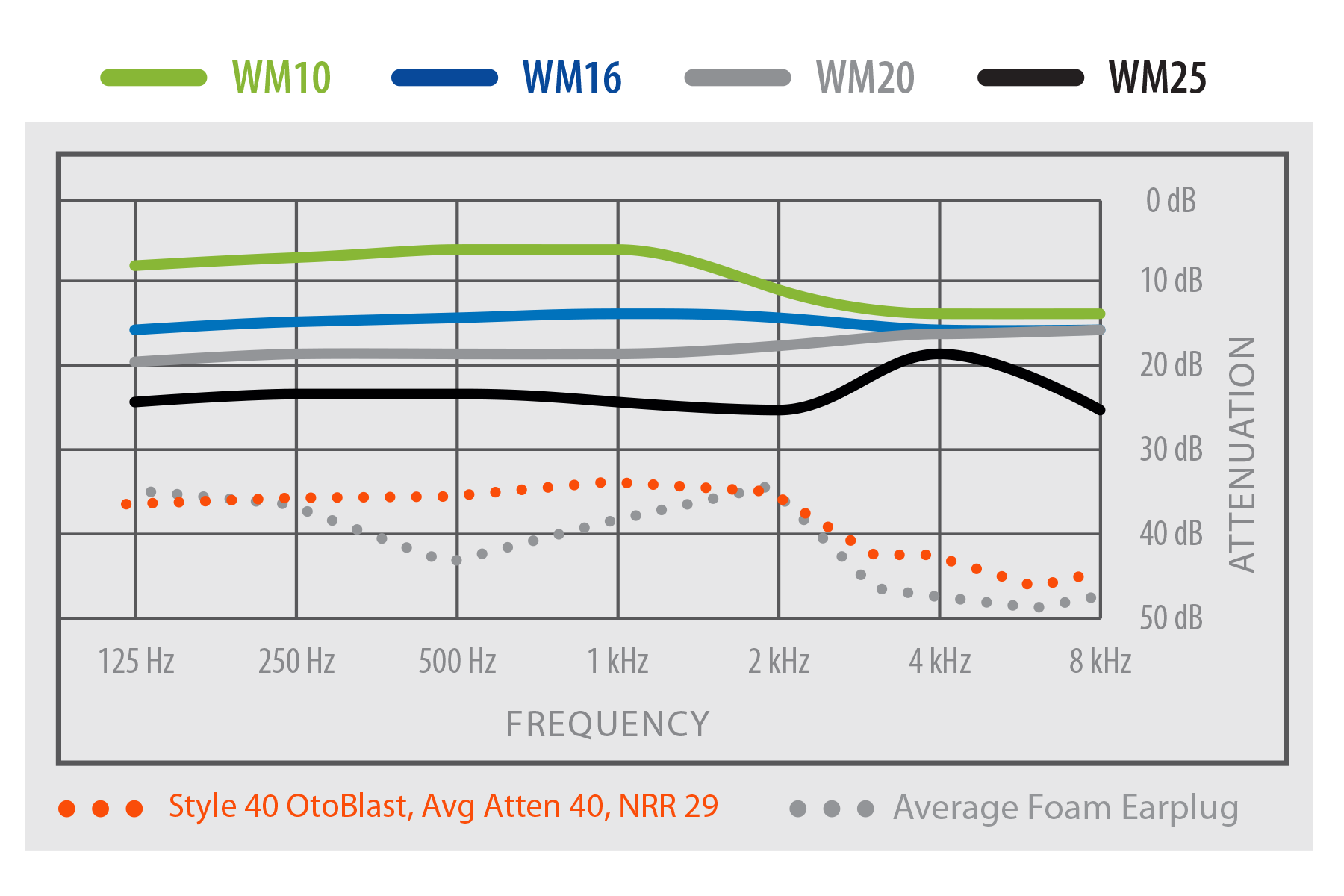 Westone WM Filter NRR Chart
