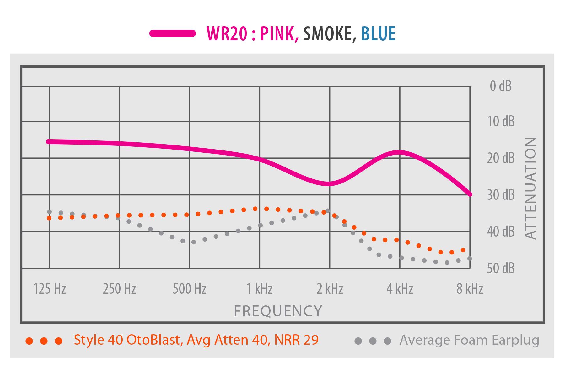 TRU Universal WR20 NRR Chart