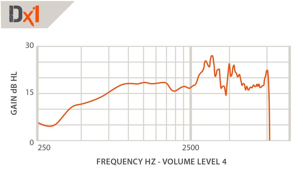 DefendEar DigitalX 1 chart