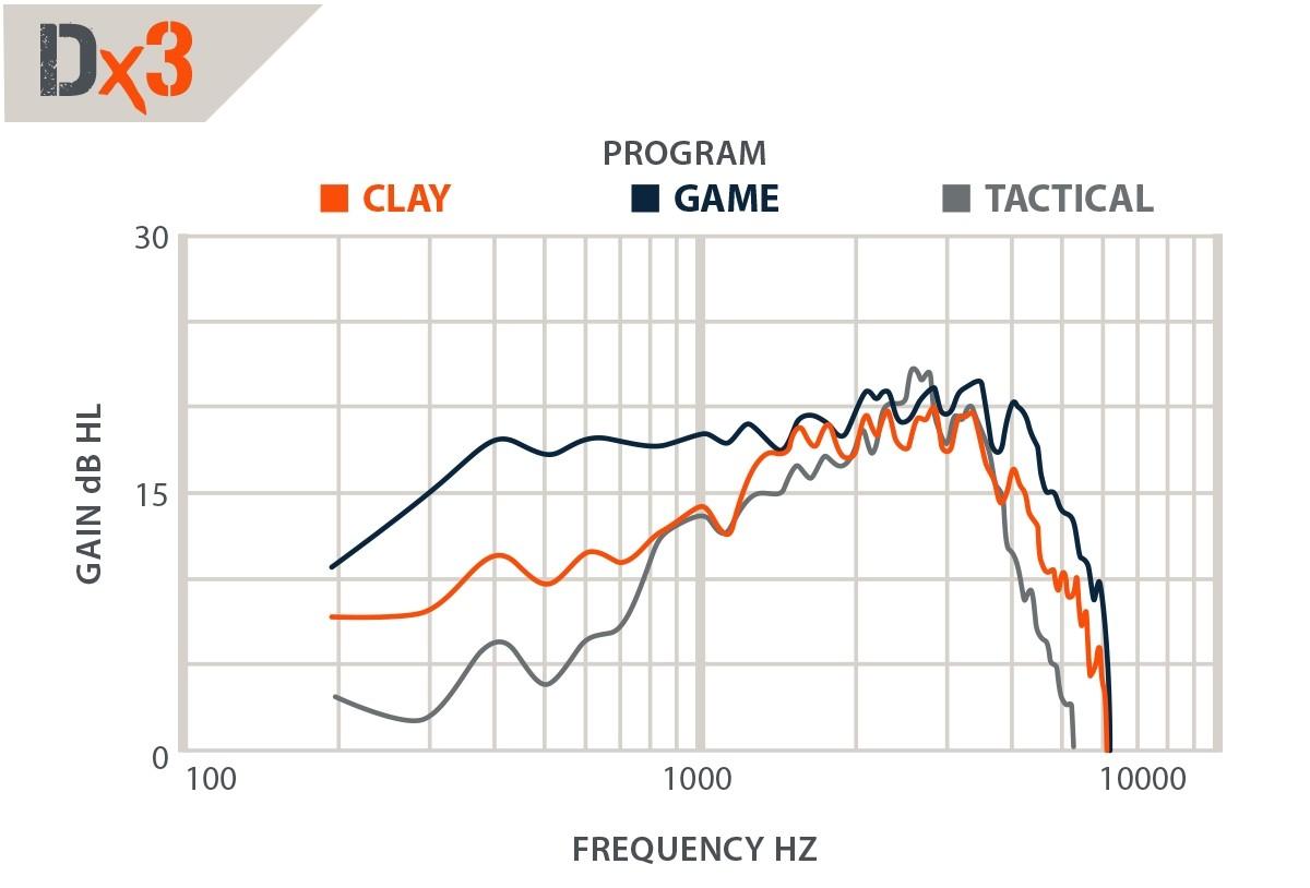 DefendEar DigitalX 3 chart