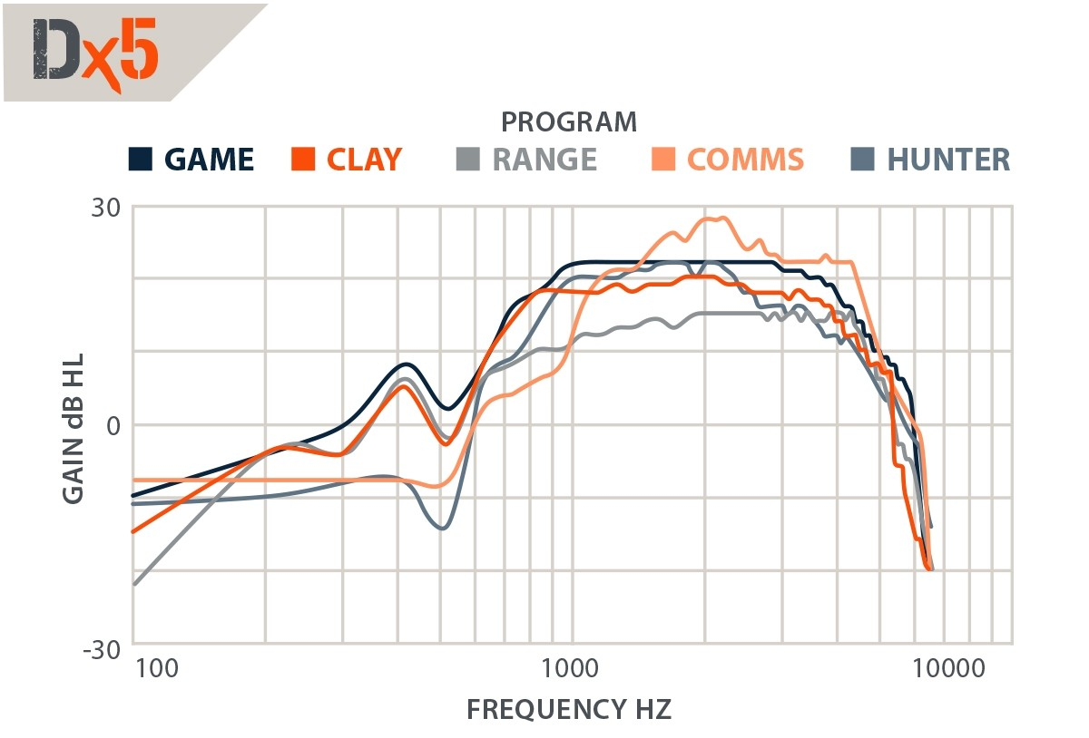 DefendEar DigitalX 5 chart