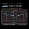 TRU Noise Reduction Chart