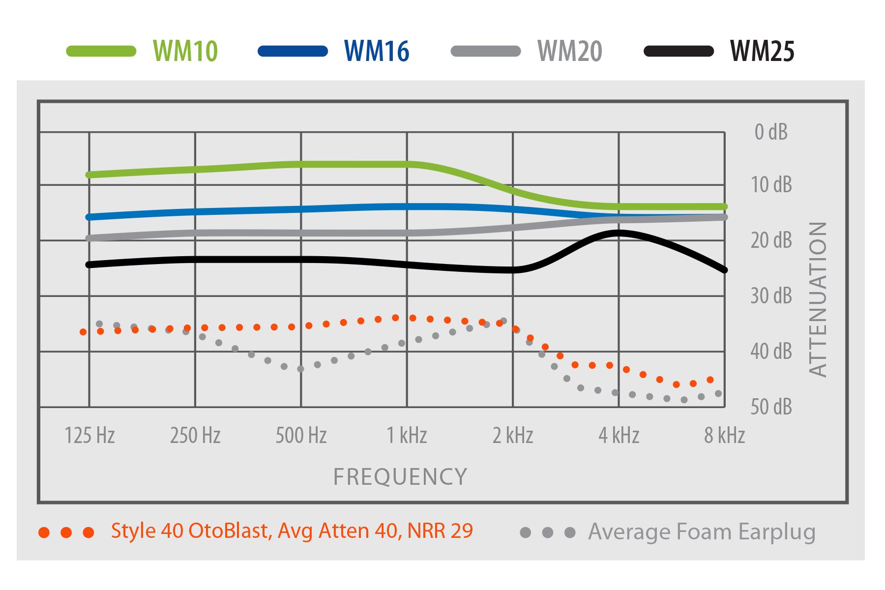 Westone WM Filters NRR Chart