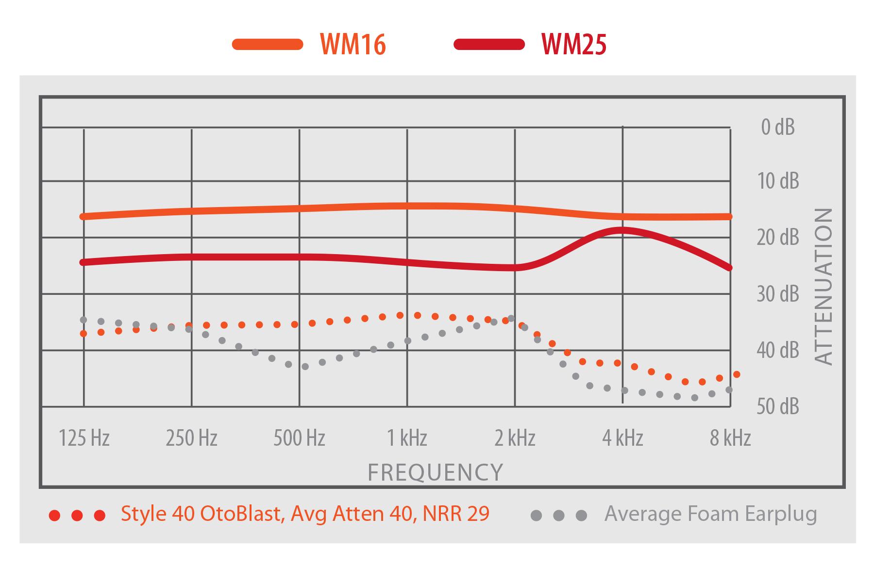 TRU Universal WM16 NRR Chart