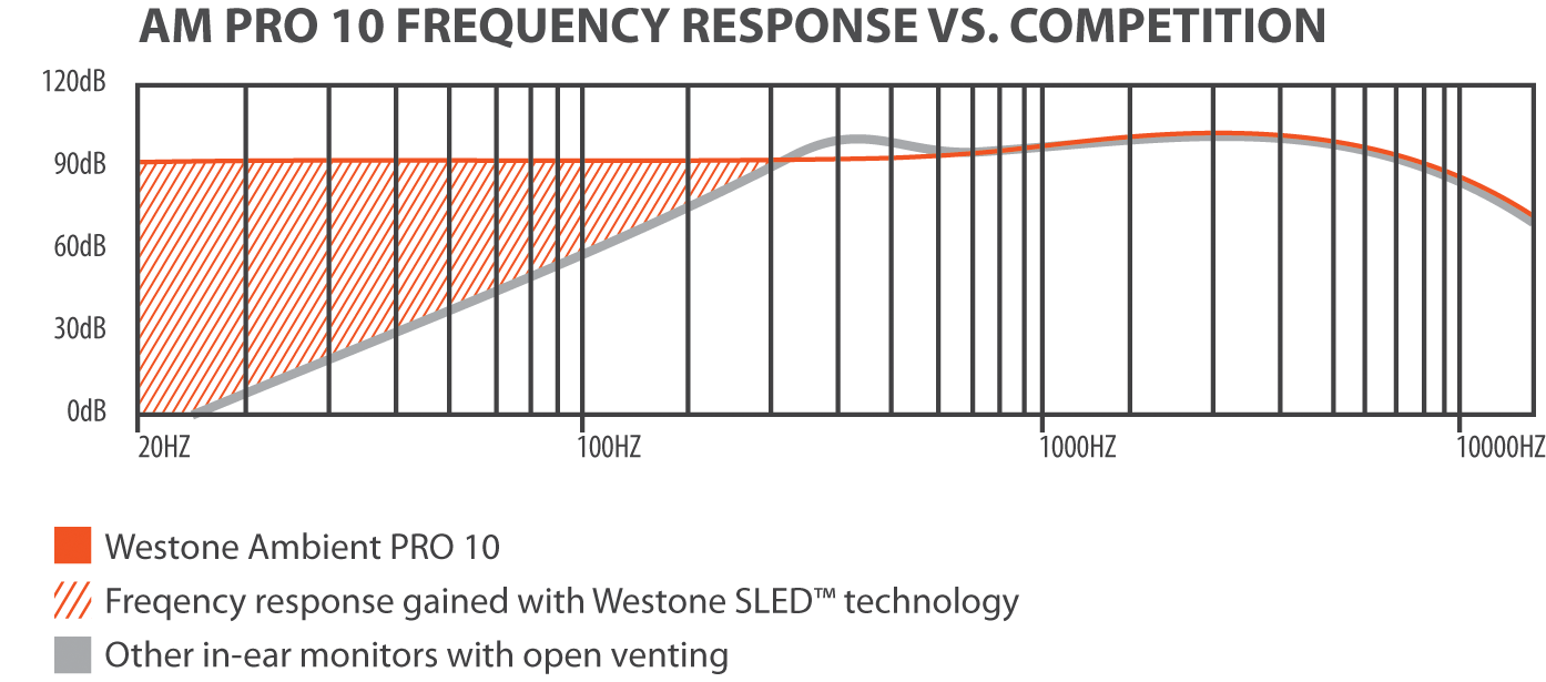 Westone AM Pro Frequency Chart