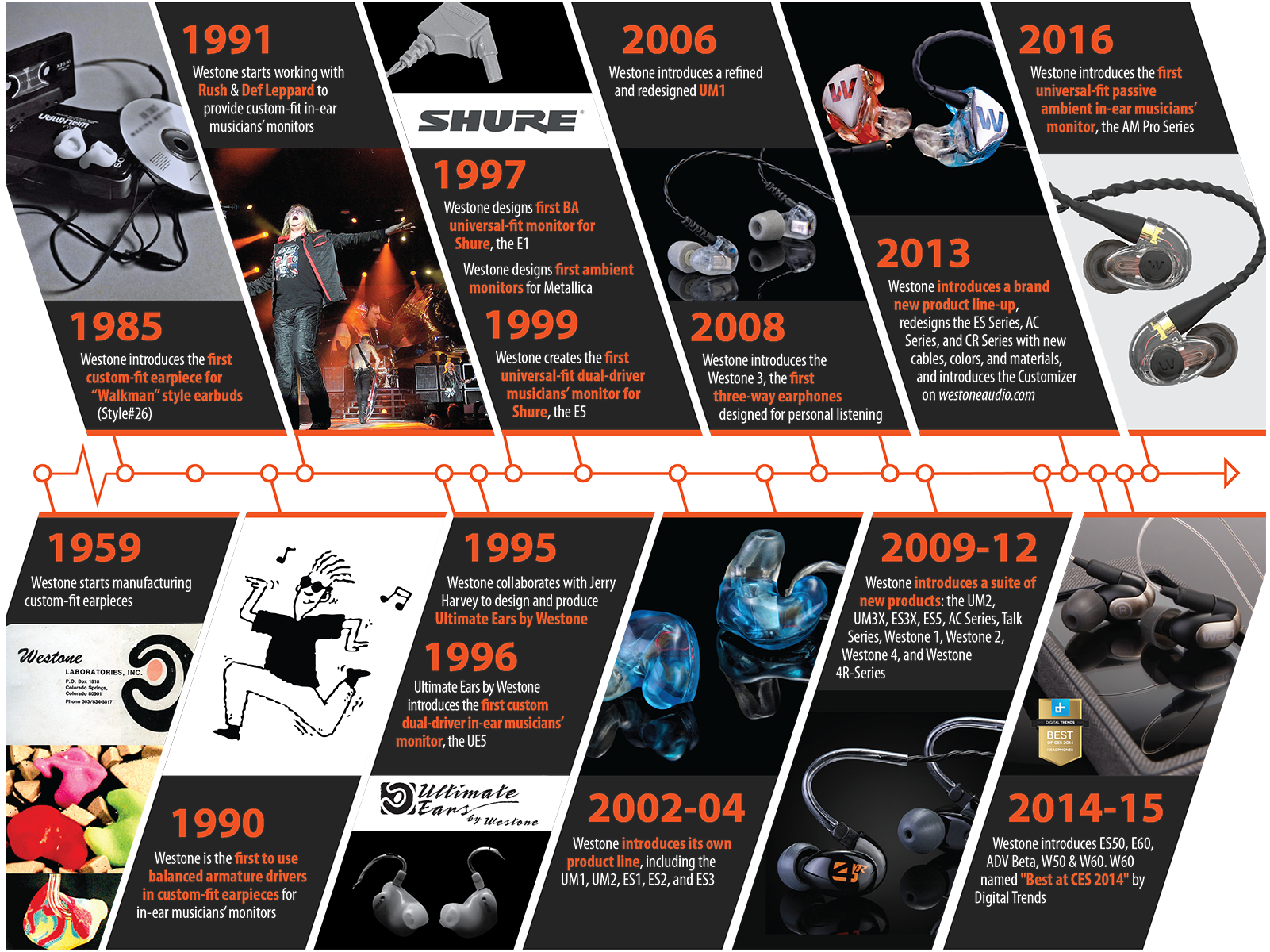 About Westone Audio Timeline