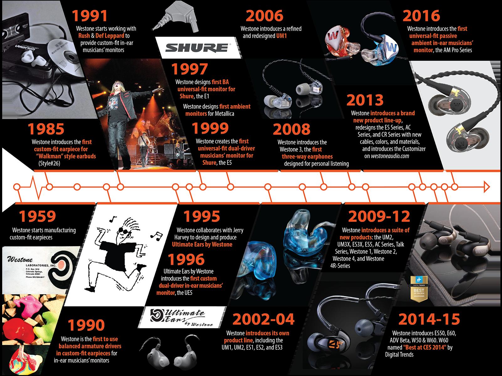 About Westone Audio Timeline