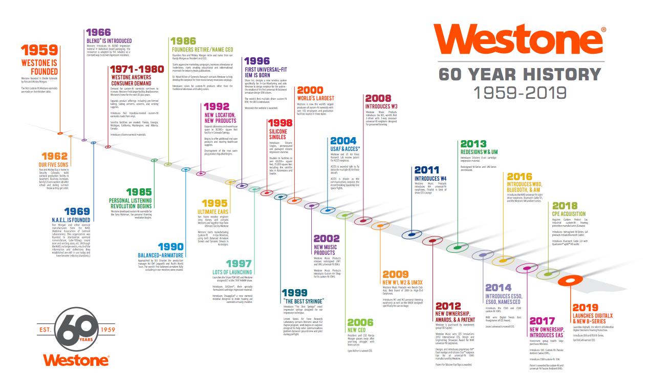 Westone 60 Years Timeline